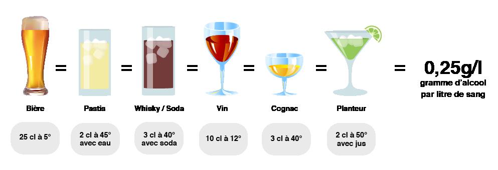 Équivalence par type d'alcool  - Hertz Grand Ouest