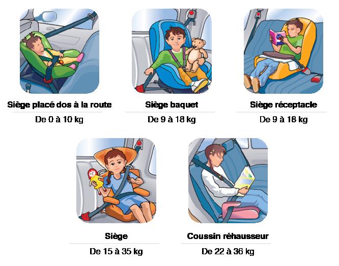 Installer un enfant dans un siège auto - Hertz Grand Ouest